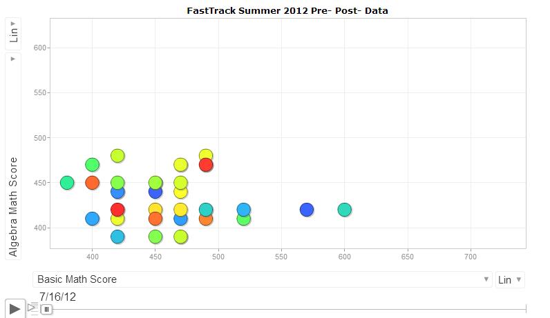 MOOC data from University of Wisconsin-La Crosse