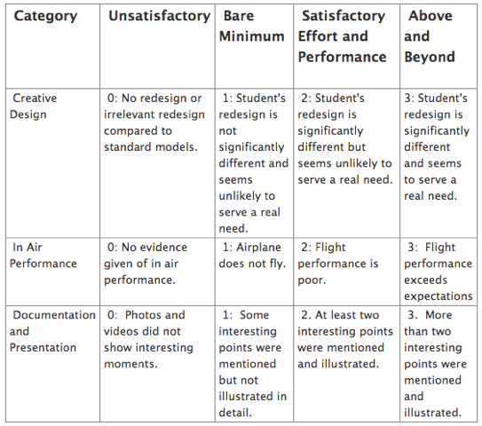 rubric for essay grade 4